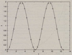 ... Two Power Series Solutions Of The Given Differential...   Chegg.com